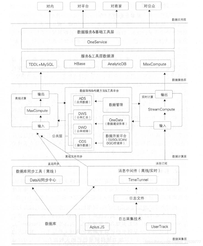 阿里巴巴数据体系架构图