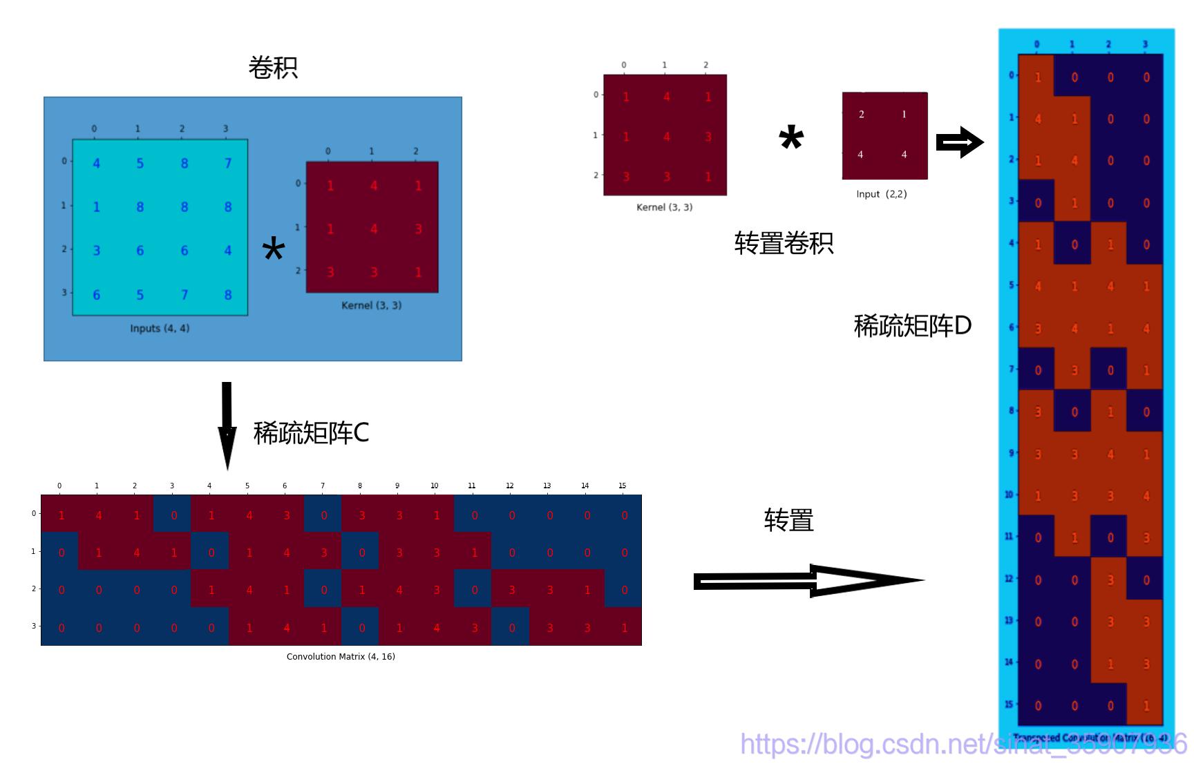 转置卷积稀疏矩阵与卷积稀疏矩阵的关系