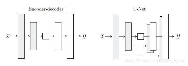 Pix2Pix——基于GAN的图像风格迁移模型wzduang的博客-