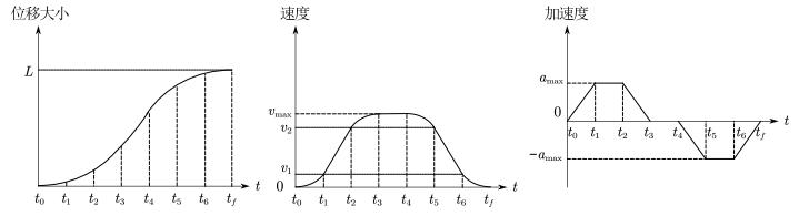 七段S型曲线