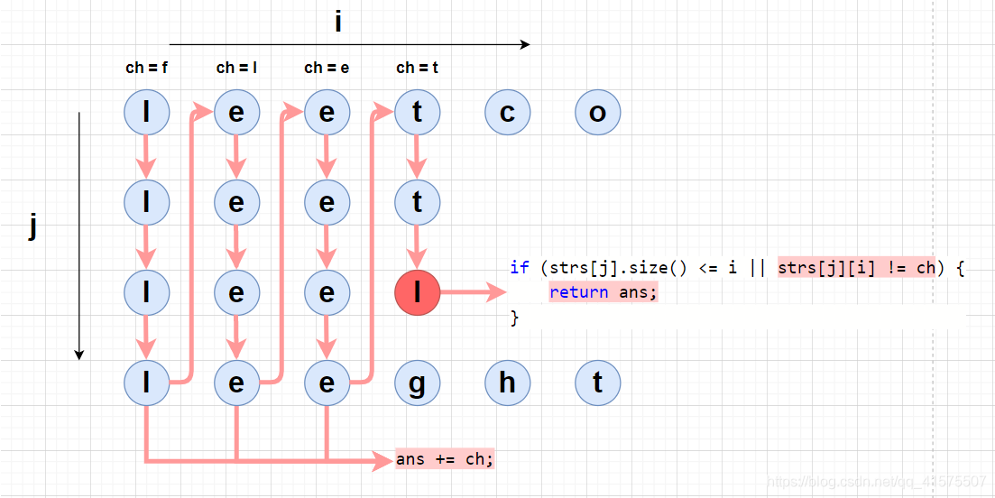 LeetCode 14.最长公共前缀(字符串)ACfun-