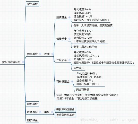 基金的分类huawangxin-