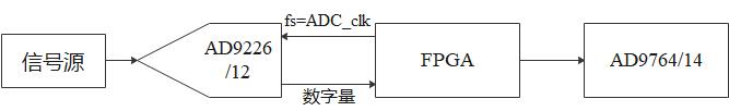 基于数字化线性比相技术的锁相环——1qq34854700的博客-