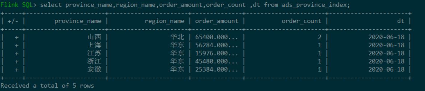 实时数仓 基于Flink1.11的SQL构建实时数仓探索实践