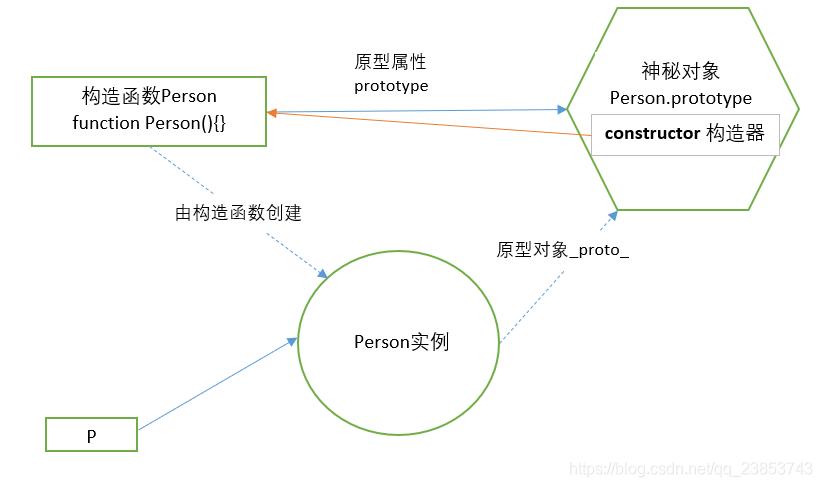 JavaScript 进阶教程(1)--面向对象编程AlbertYang的博客-