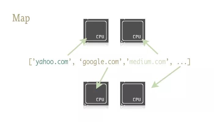 一行代码实现Python并行处理插图(1)