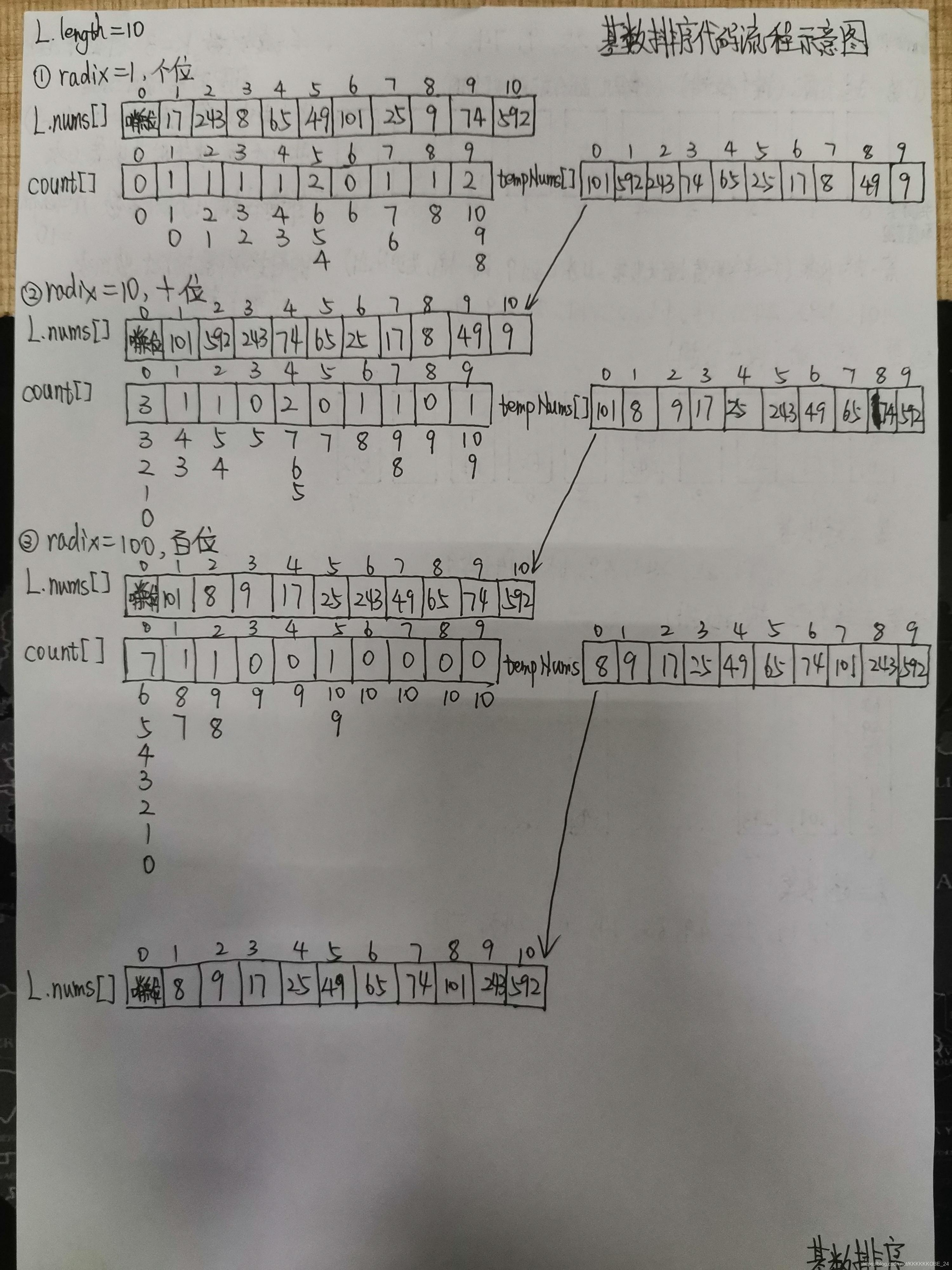 基数排序代码流程图