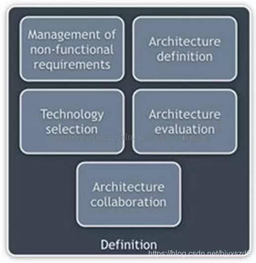 干货 | 一个架构师谈什么是架构,以及怎么成为架构师
