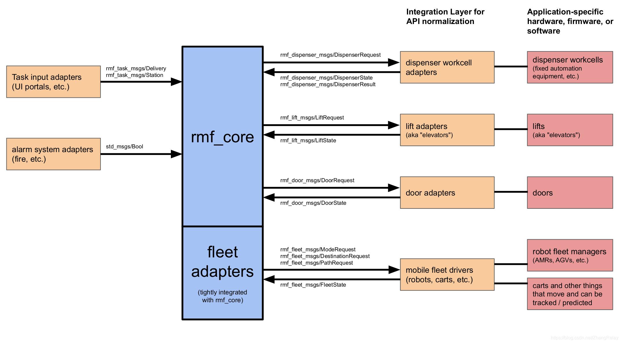 使用ROS2机器人操作系统进行多机器人编程技术实践(Multi-Robot Programming Via ROS2 )插图(4)
