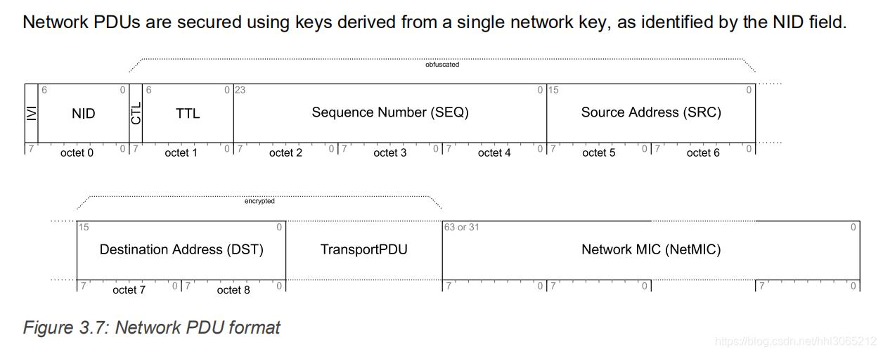 这个图是网络层的数据PDU格式