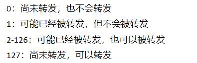 TTL含义中文