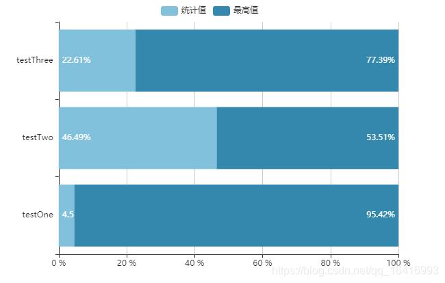 X轴显示0~100%,y轴显示对应的item,根据数值计算,得出对应的百分比