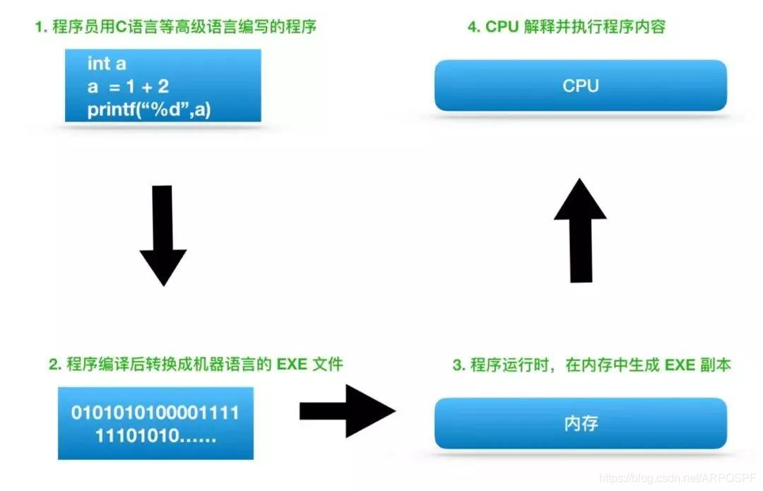 CPU的执行流程