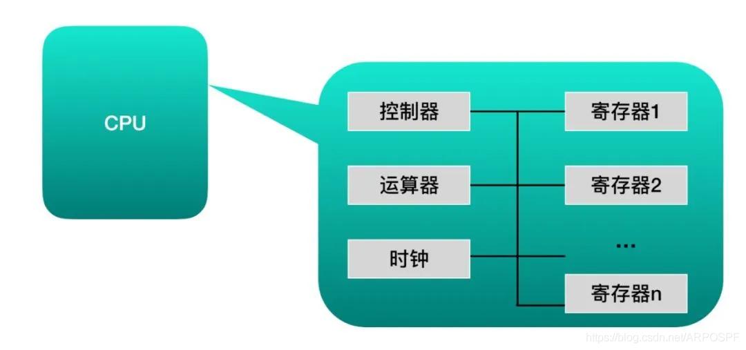CPU的内部结构