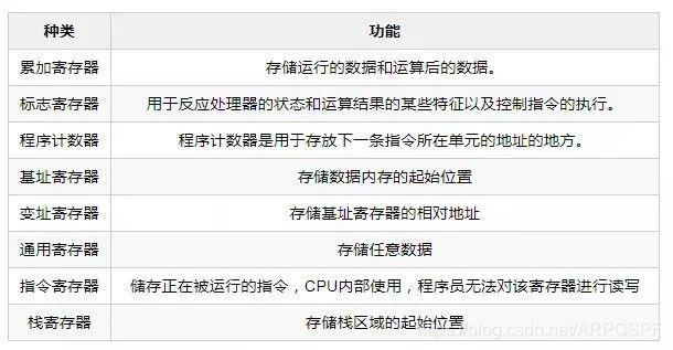 CPU寄存器的类别