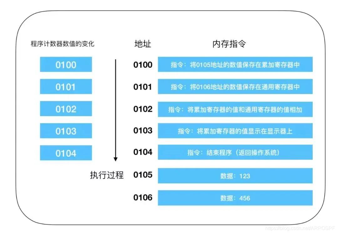 程序计数器的执行过程