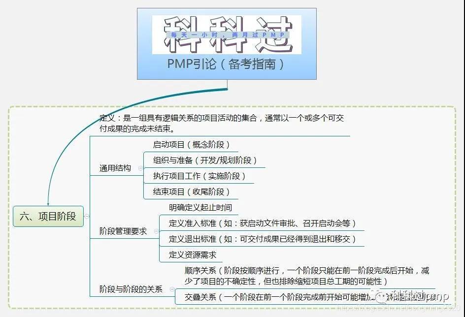 PMP思维导图—引论