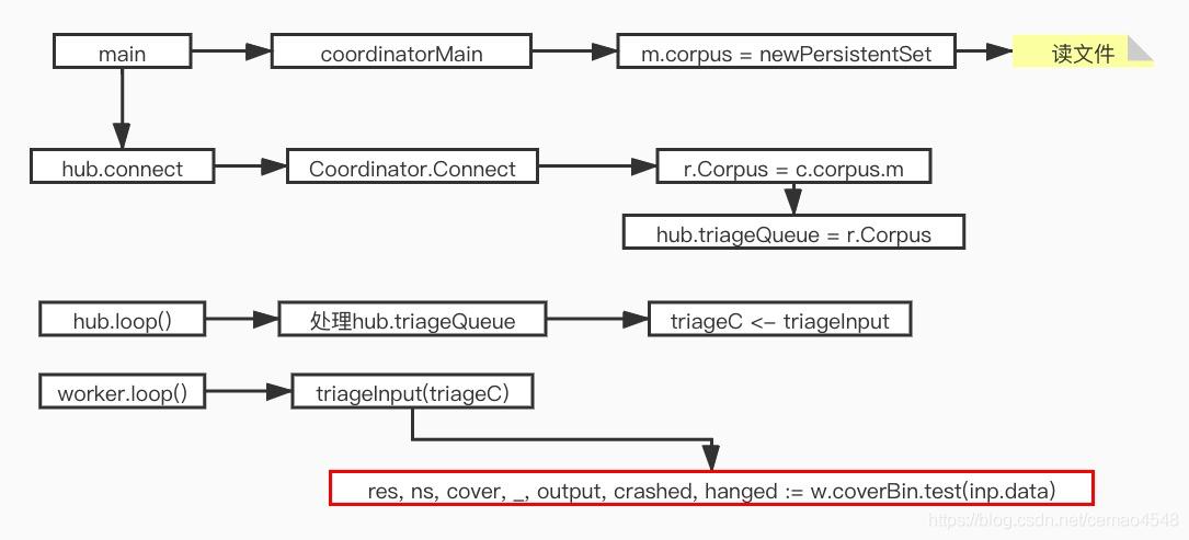 gofuzz 输入流程图
