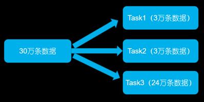 智能运维大数据处理时发生数据倾斜的解决方案插图(1)
