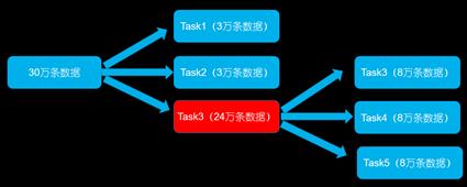 智能运维大数据处理时发生数据倾斜的解决方案插图(2)
