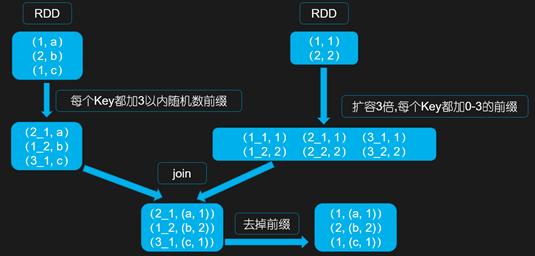智能运维大数据处理时发生数据倾斜的解决方案插图(6)