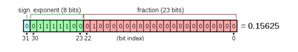 单精度表示格式