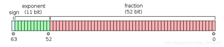 双精度表示格式