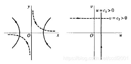 函数w=z^2