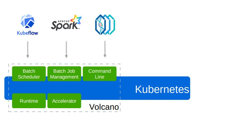 在Kubernetes的一个Pod内连续依次执行Container插图(1)