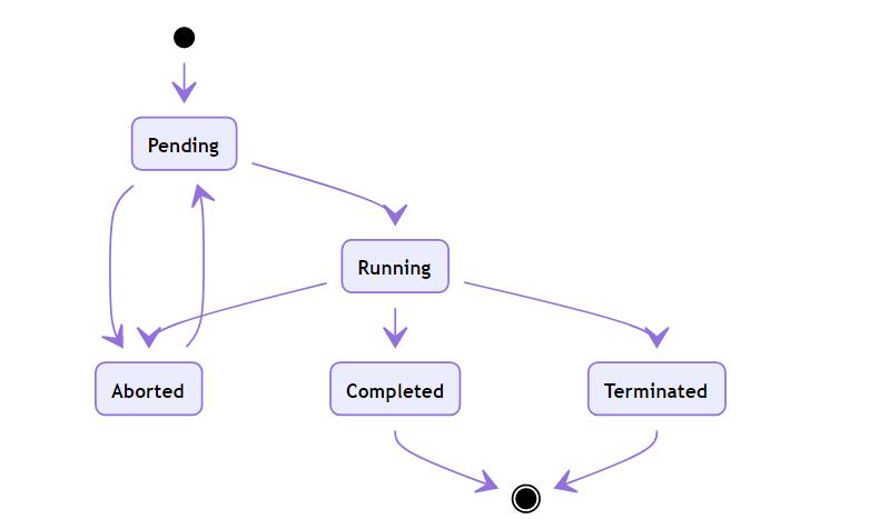 在Kubernetes的一个Pod内连续依次执行Container插图(2)