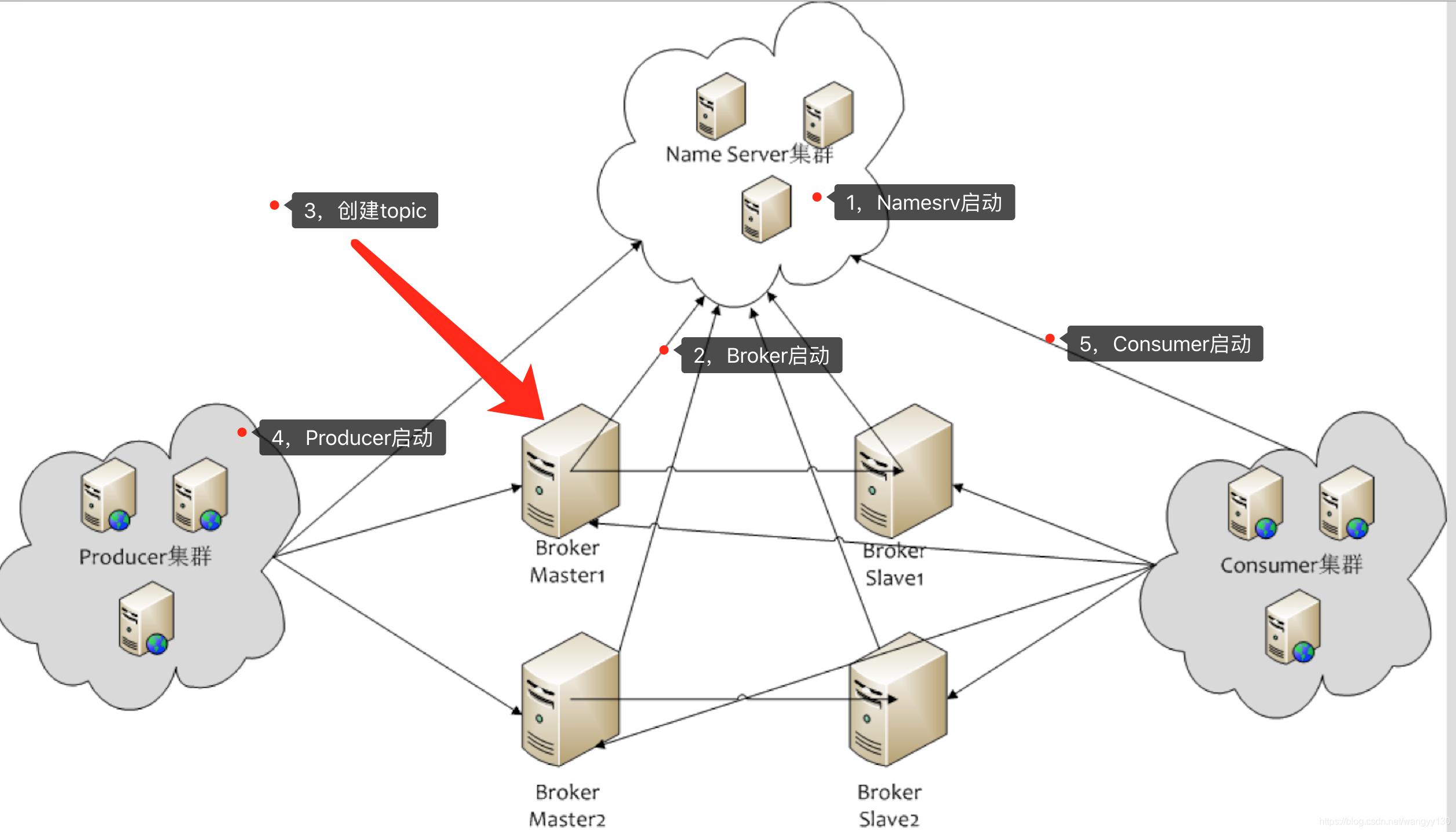 RocketMq架构原理和使用总结插图(1)