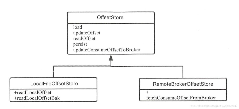 RocketMq架构原理和使用总结插图(3)