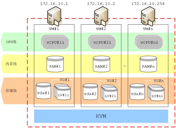 私有云存储系统的网络规划