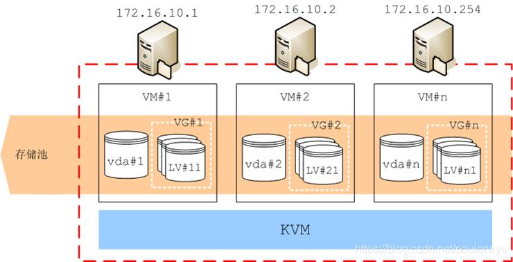 管理每个存储服务器的存储空间