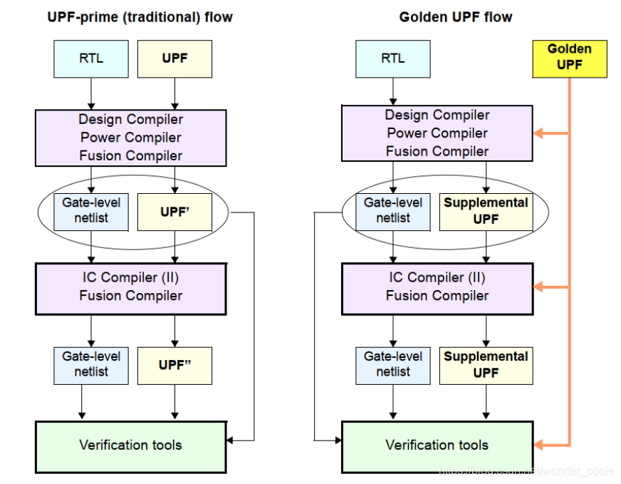 Golden UPF flow