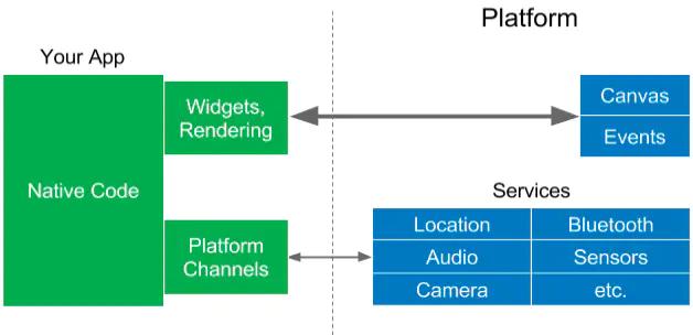 Flutter的框架原型图