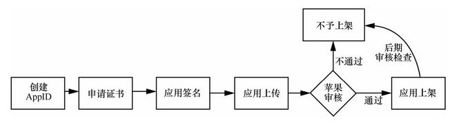 苹果App Store应用发布流程