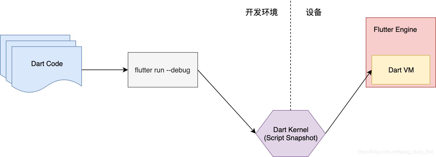 JIT编译模式示意图