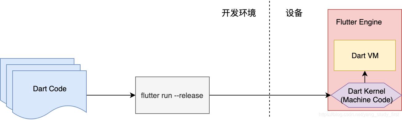 AOT编译模式示意图