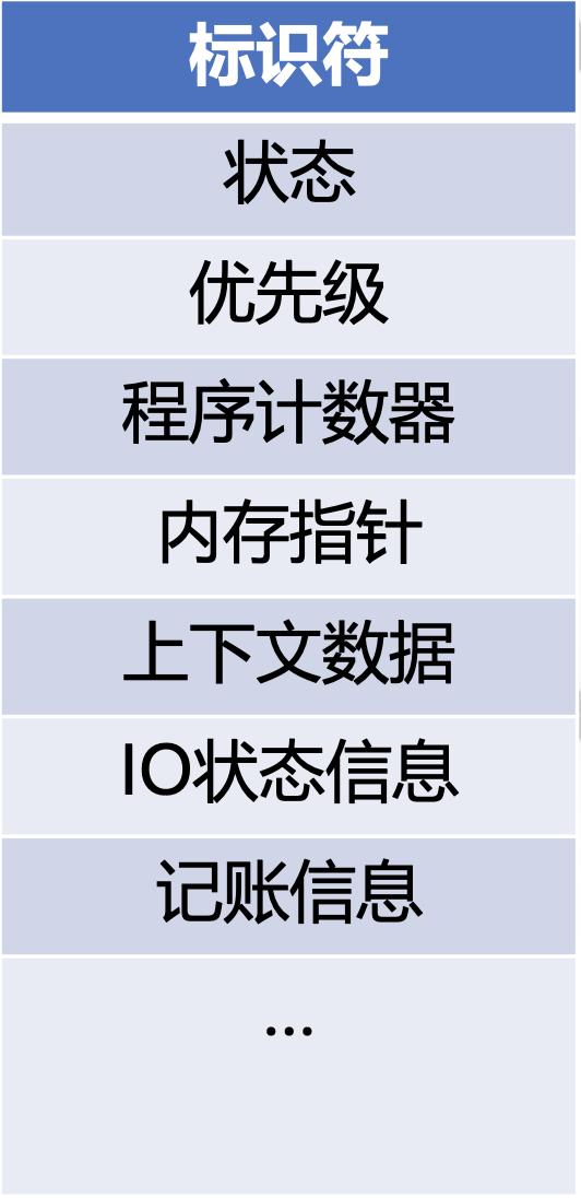 进程控制块(PCB)