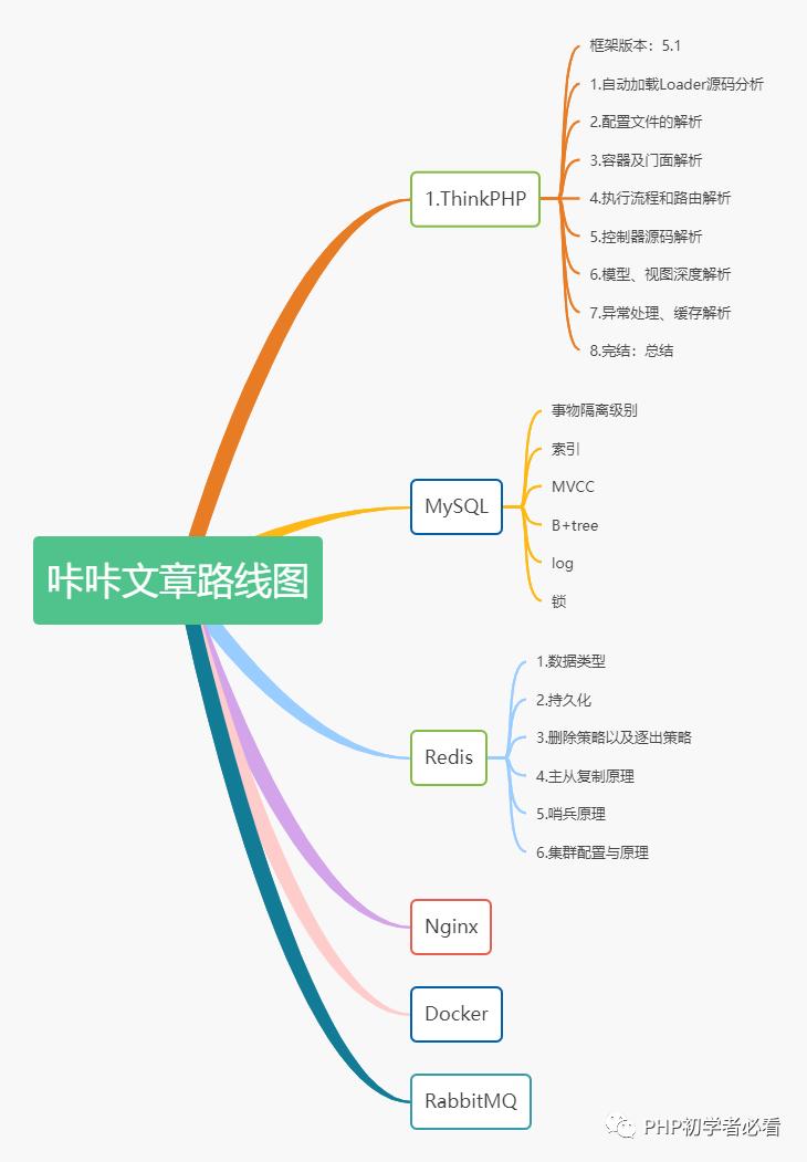TP框架再接再励的更新,新项目运用却原封不动_PHP开发框架教程