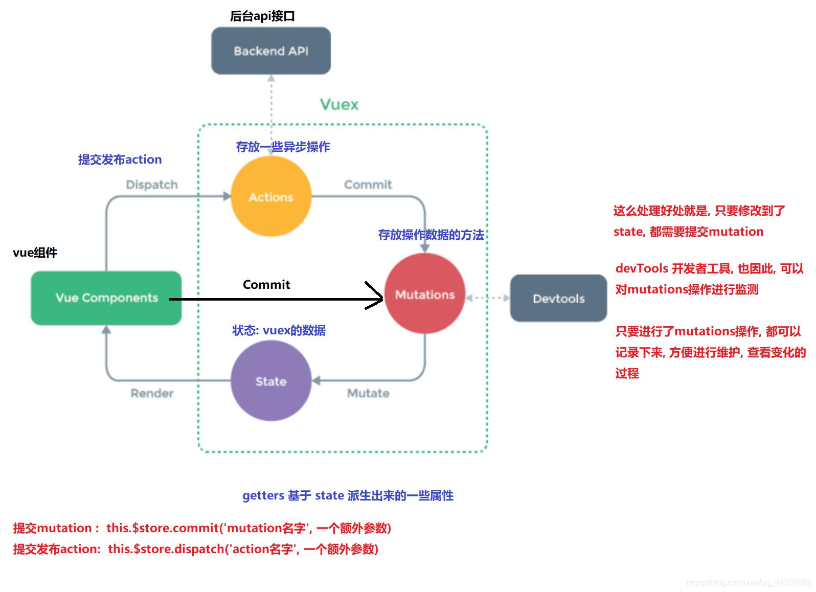 vuex使用流程图