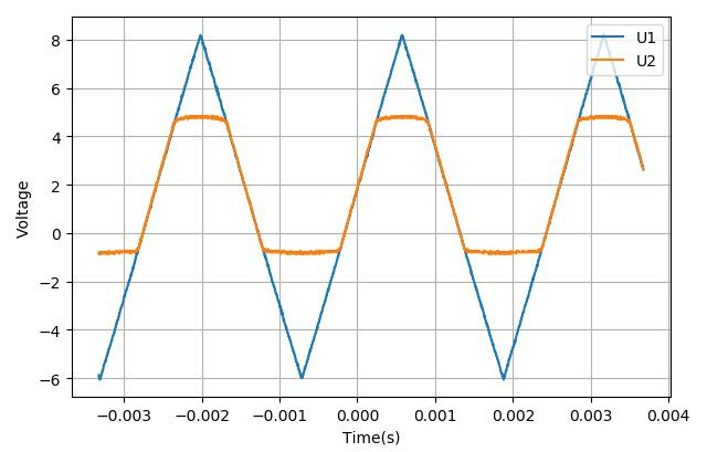▲ 输入与输出信号波形