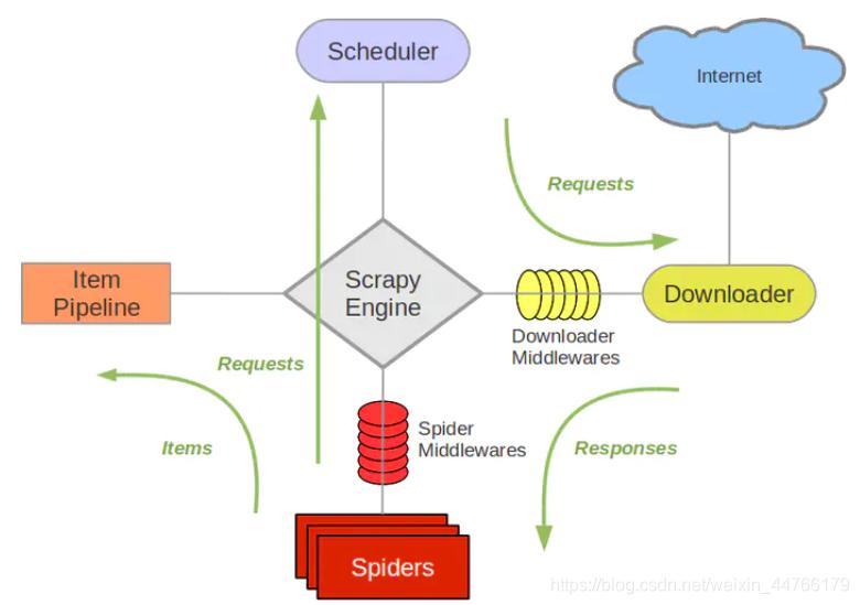 scrapy框架