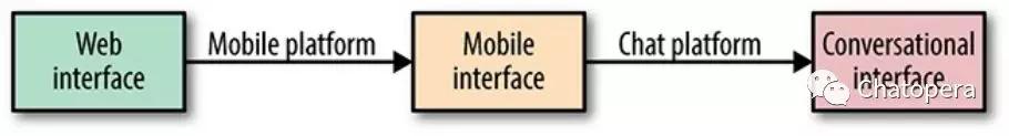 图1-4 从网络到移动到对话界面