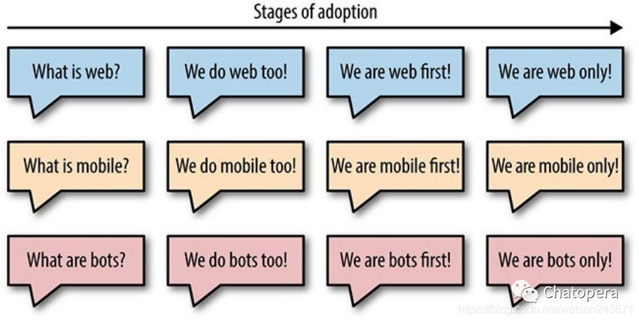 图1-7 采用的四个阶段