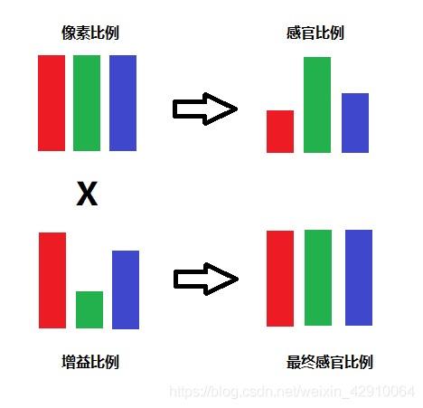 White Balance基本原理