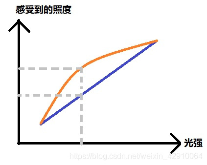 Sensor和人对光的感受(橙色为人眼,蓝色为Sensor)