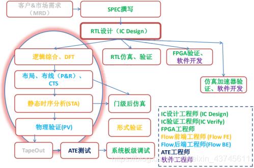 IC设计全工程