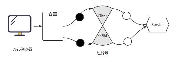 重温Java Web的技术细节